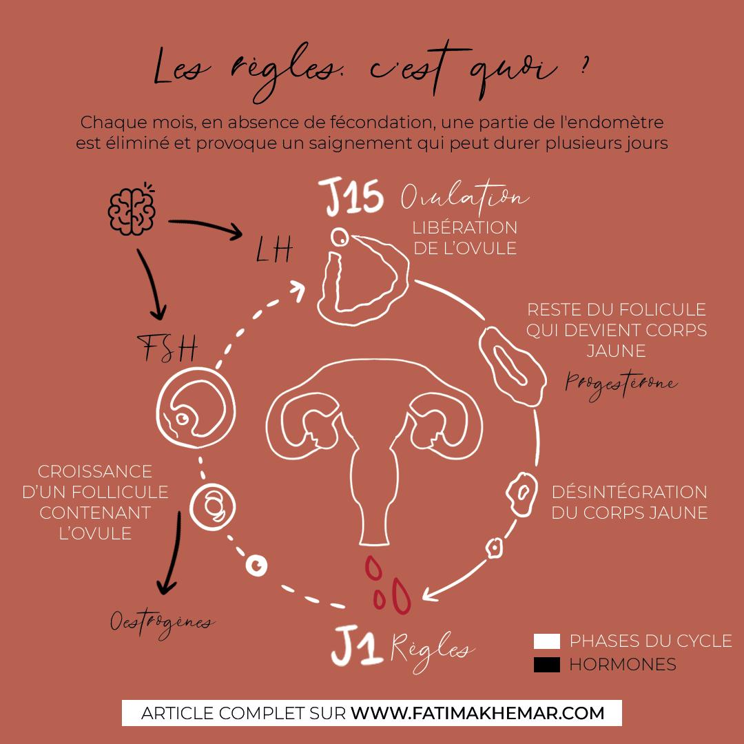 prémenstruel